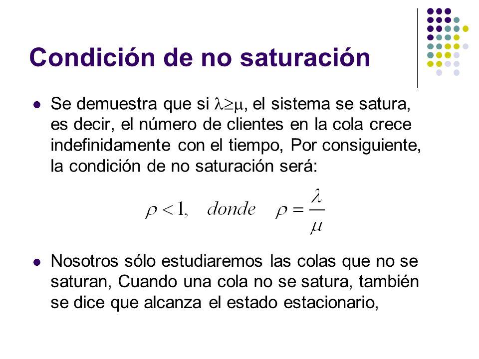 Condición de no saturación