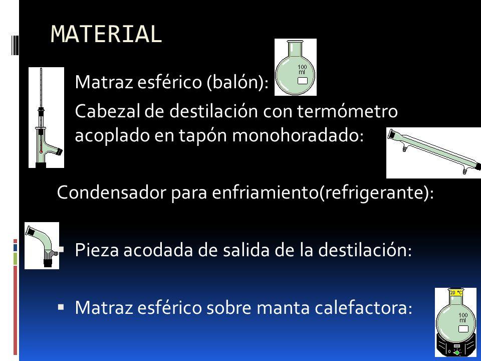MATERIAL Matraz esférico (balón):
