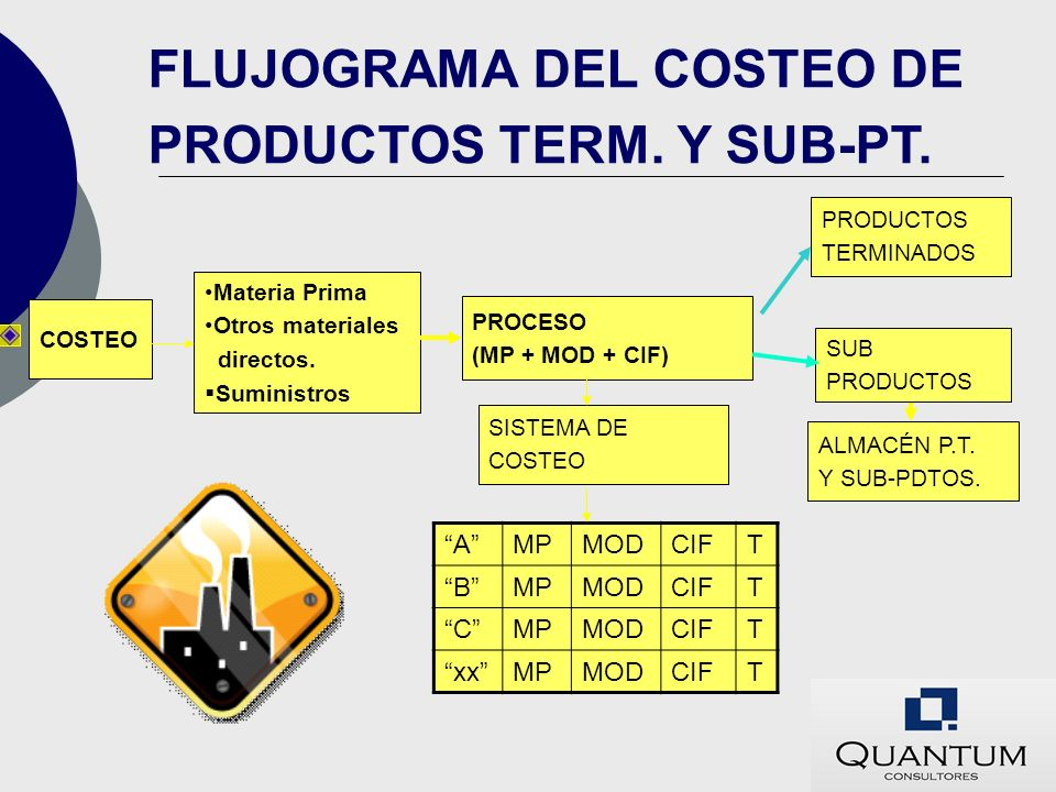 FLUJOGRAMA DEL COSTEO DE PRODUCTOS TERM. Y SUB-PT.