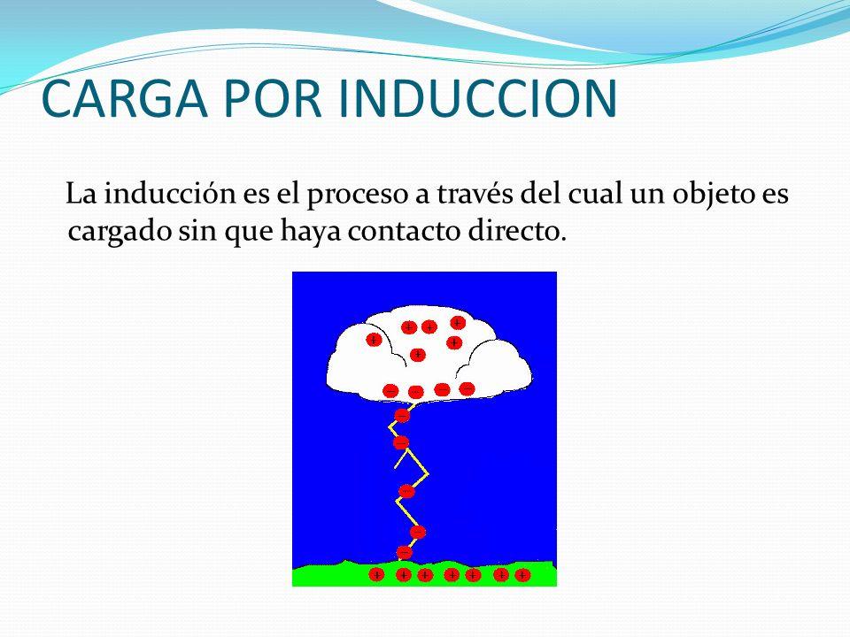 CARGA POR INDUCCION La inducción es el proceso a través del cual un objeto es cargado sin que haya contacto directo.