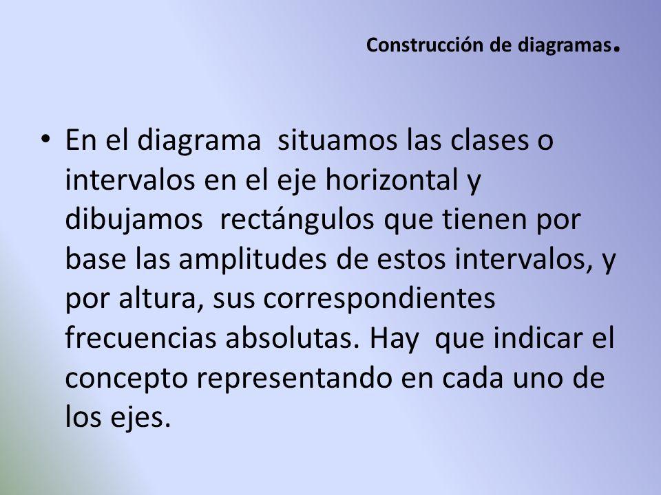 Construcción de diagramas.