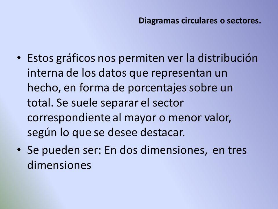 Diagramas circulares o sectores.