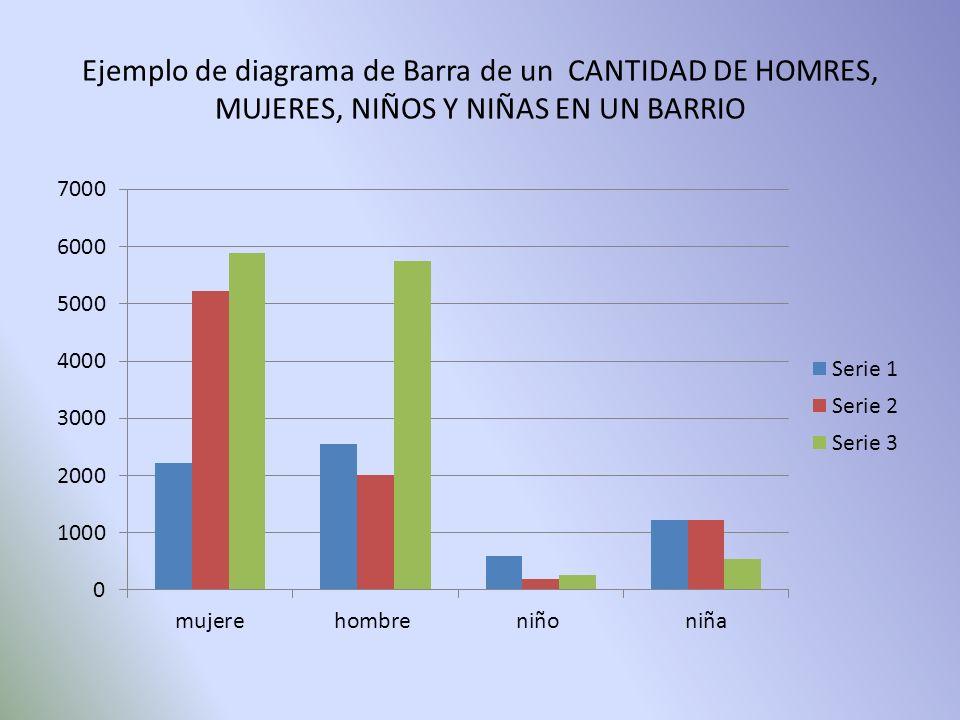 Ejemplo de diagrama de Barra de un CANTIDAD DE HOMRES, MUJERES, NIÑOS Y NIÑAS EN UN BARRIO