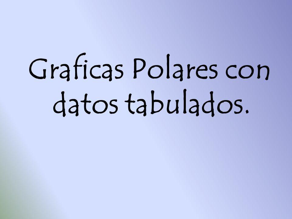 Graficas Polares con datos tabulados.
