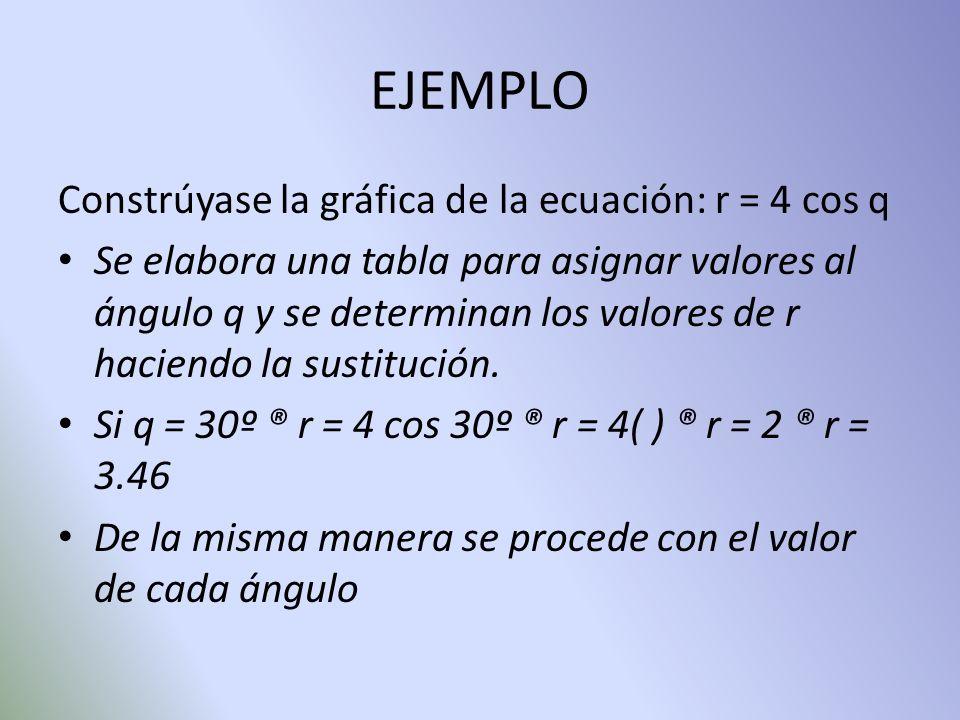 EJEMPLO Constrúyase la gráfica de la ecuación: r = 4 cos q