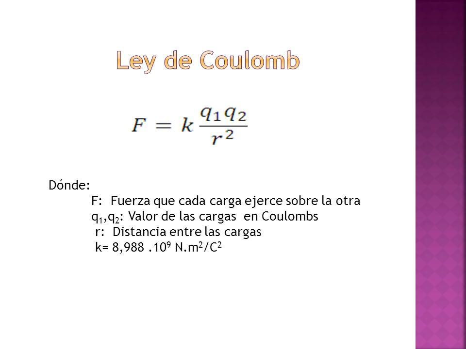 Ley de Coulomb Dónde: F: Fuerza que cada carga ejerce sobre la otra