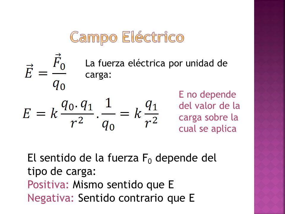 Campo Eléctrico El sentido de la fuerza F0 depende del tipo de carga: