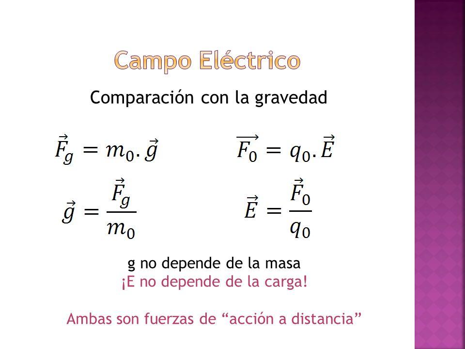 Campo Eléctrico Comparación con la gravedad g no depende de la masa
