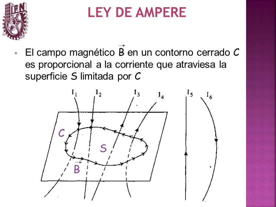 LEY DE AMPEREEl campo magnético B en un contorno cerrado C es proporcional a la corriente que atraviesa la superficie S limitada por C.
