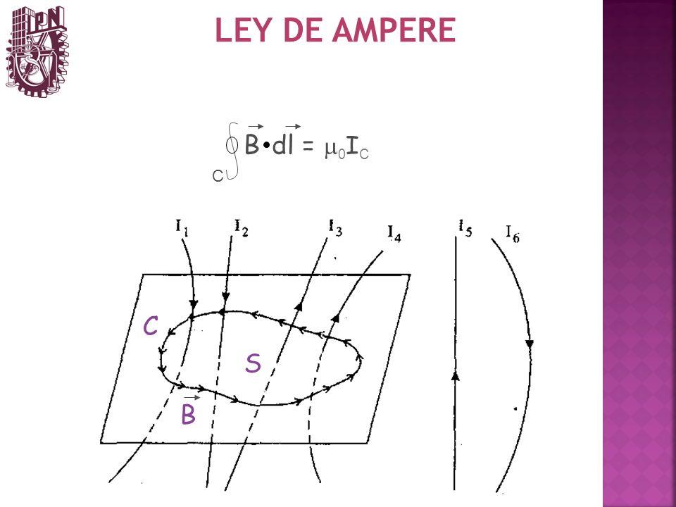 LEY DE AMPERE B dl = m0IC C C S B