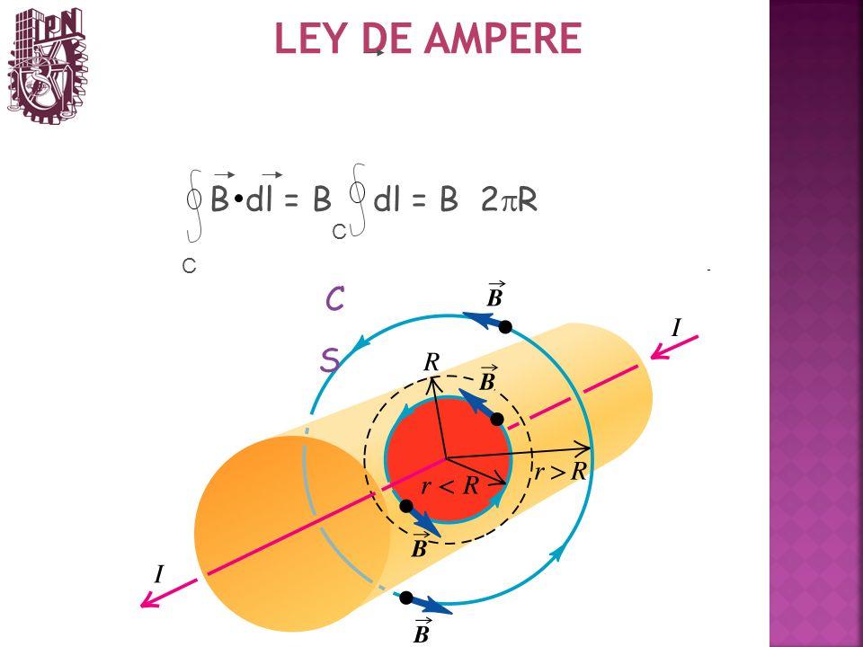 LEY DE AMPERE B dl = B dl = B 2pR C C C S