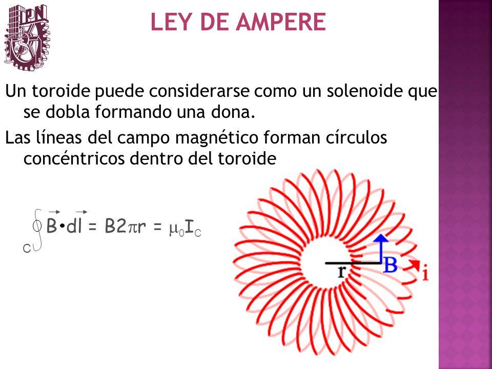 LEY DE AMPERE B dl = B2pr = m0IC