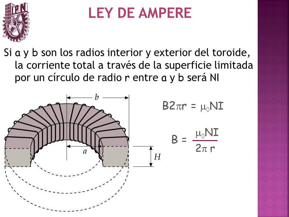 LEY DE AMPERE B2pr = m0NI B =