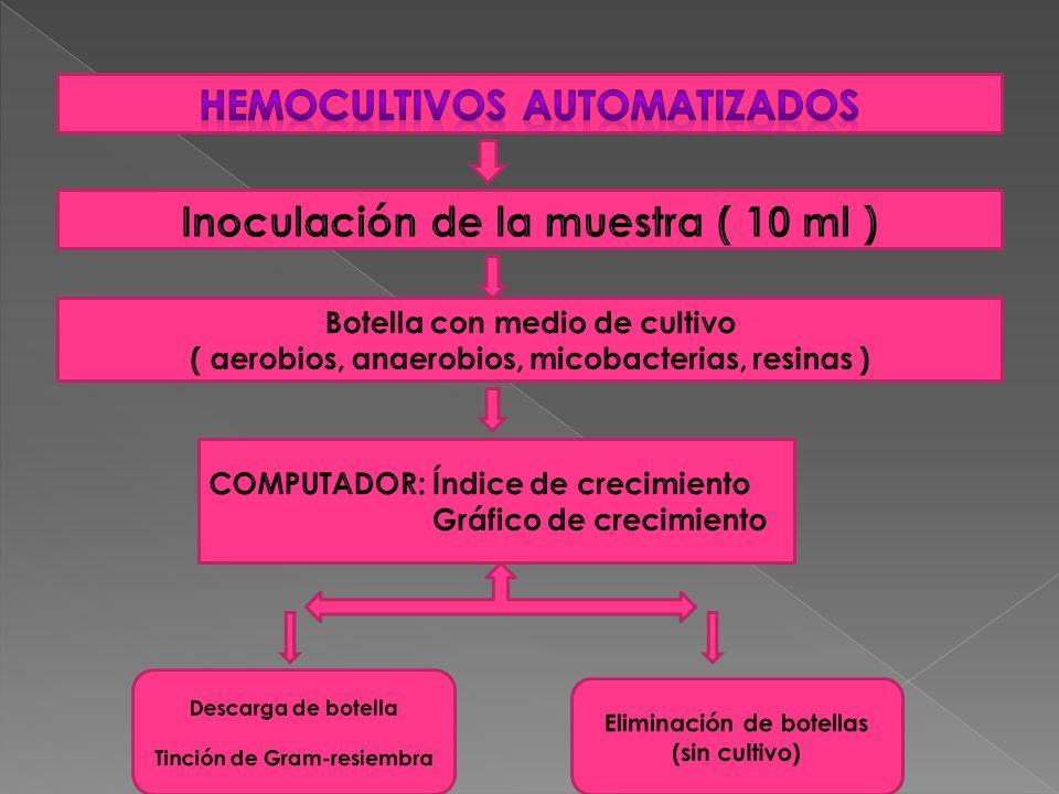 Hemocultivos automatizados Inoculación de la muestra ( 10 ml )