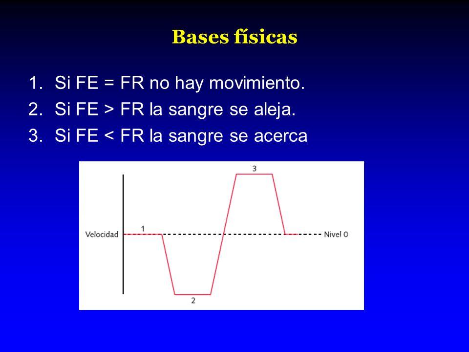 Bases físicas Si FE = FR no hay movimiento.