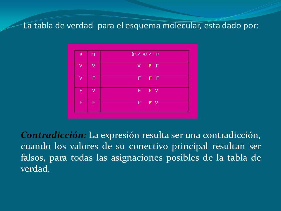 La tabla de verdad para el esquema molecular, esta dado por: