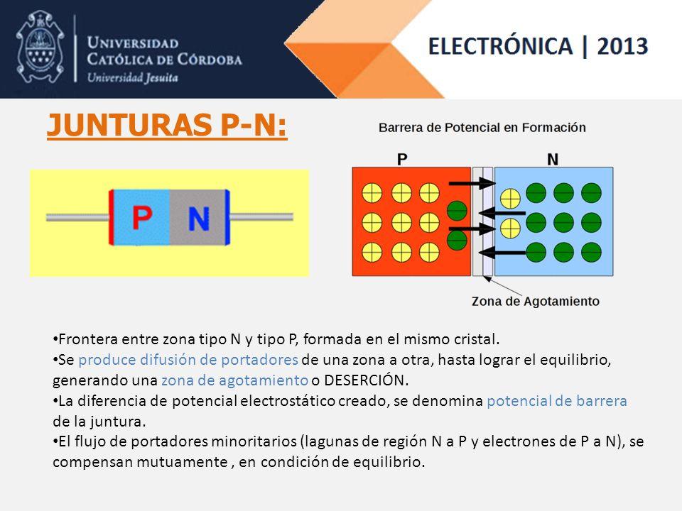 JUNTURAS P-N: Frontera entre zona tipo N y tipo P, formada en el mismo cristal.