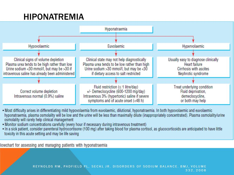 HIPONATREMIA Reynolds RM, Padfield PL, Seckl JR. Disorders of sodium balance. BMJ, volume 332, 2006