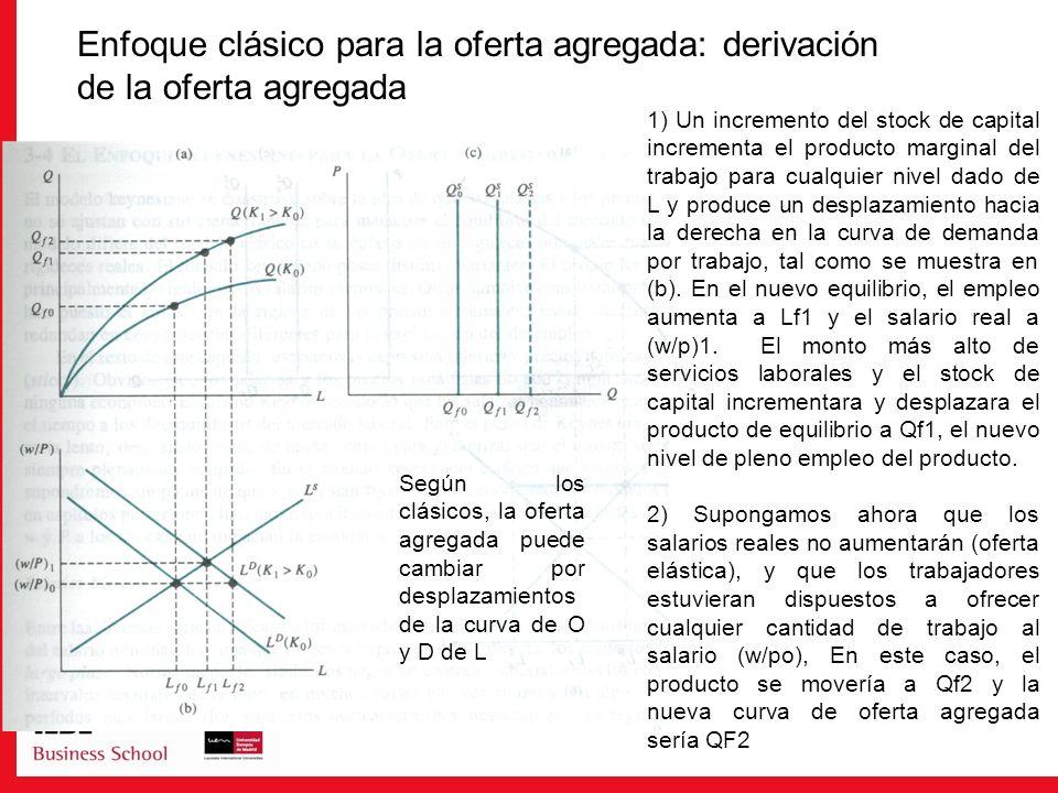 Enfoque clásico para la oferta agregada: derivación de la oferta agregada