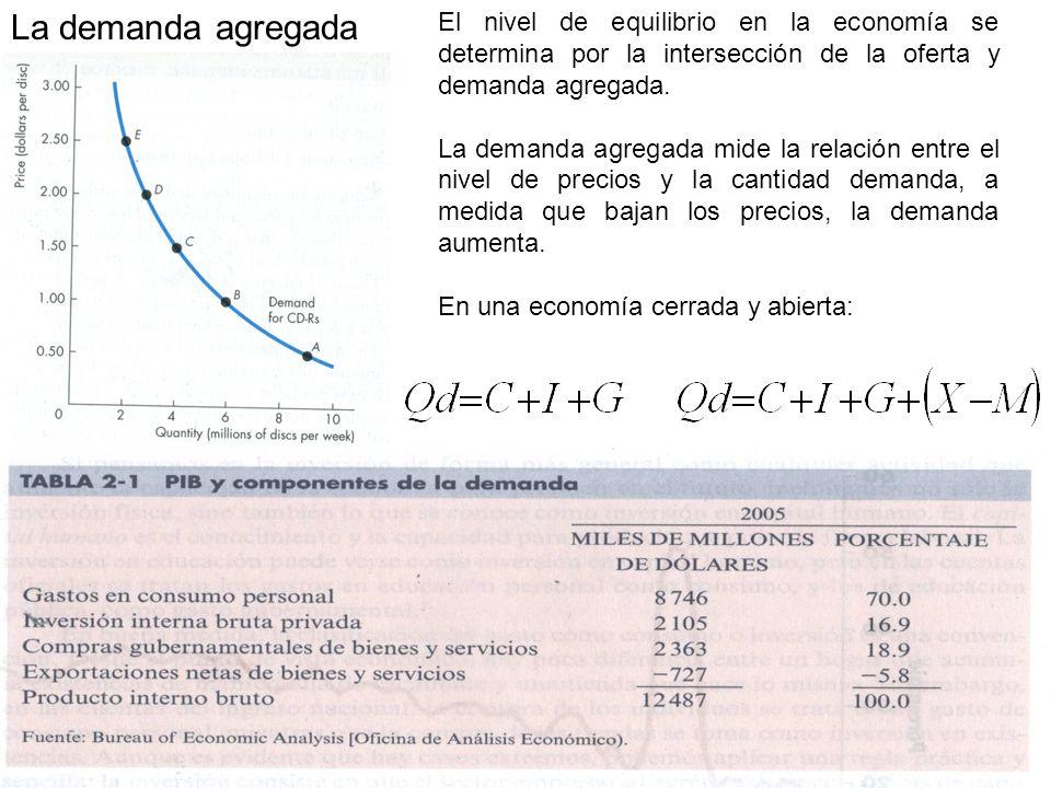 La demanda agregada El nivel de equilibrio en la economía se determina por la intersección de la oferta y demanda agregada.