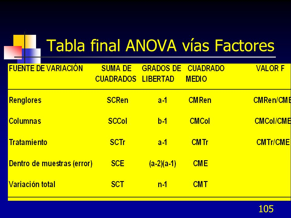 Tabla final ANOVA vías Factores