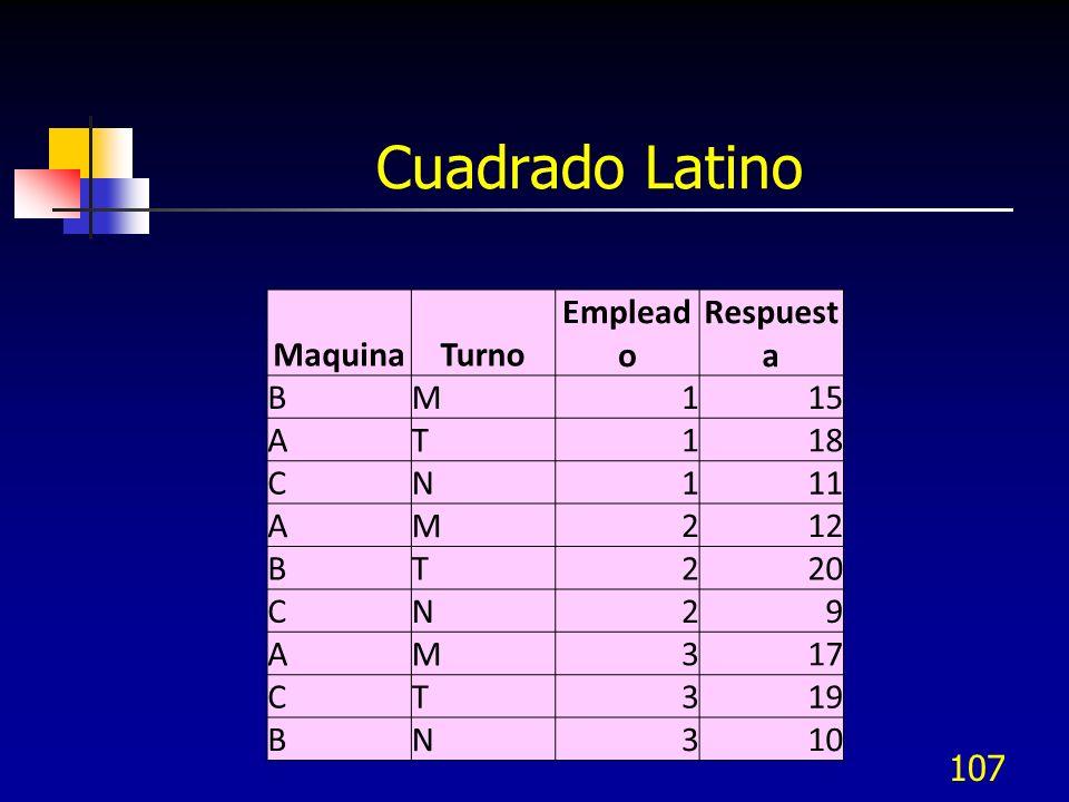 Cuadrado Latino Maquina Turno Empleado Respuesta B M 1 15 A T 18 C N
