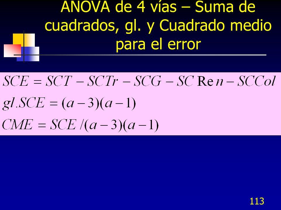 ANOVA de 4 vías – Suma de cuadrados, gl. y Cuadrado medio para el error