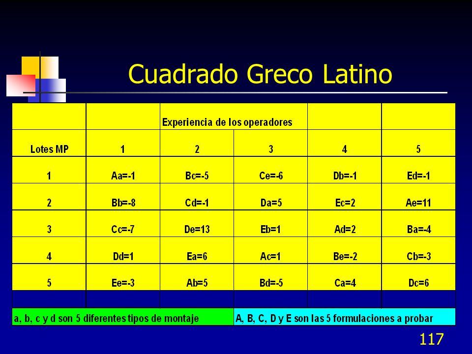 Cuadrado Greco Latino