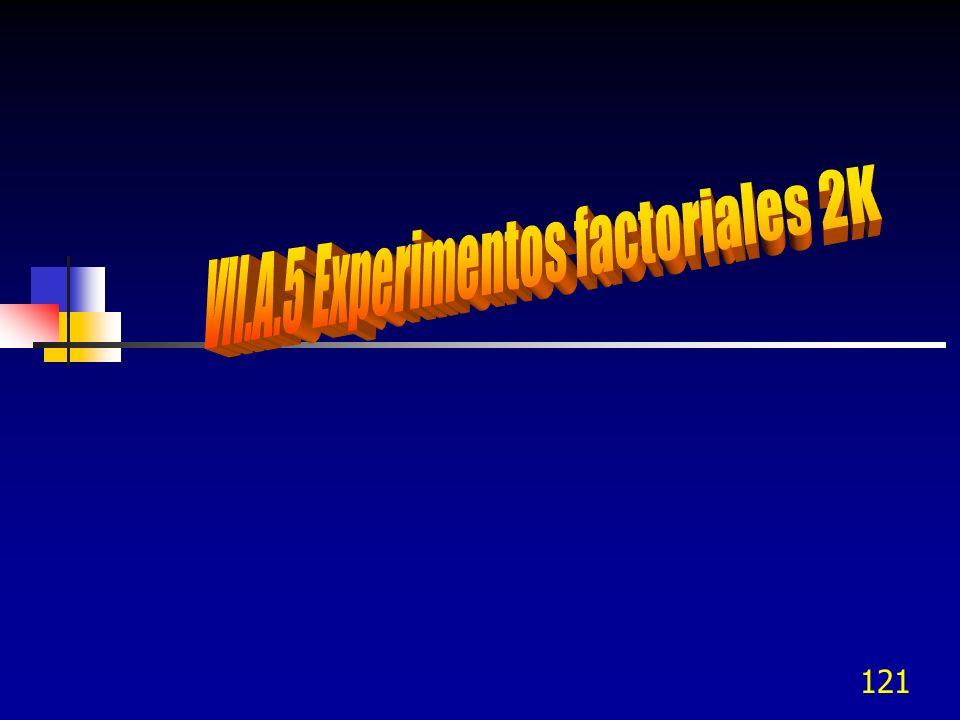 VII.A.5 Experimentos factoriales 2K