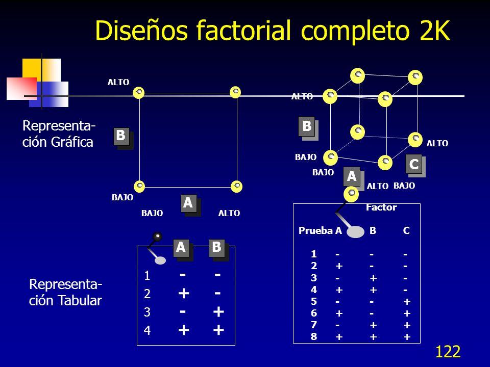 Diseños factorial completo 2K