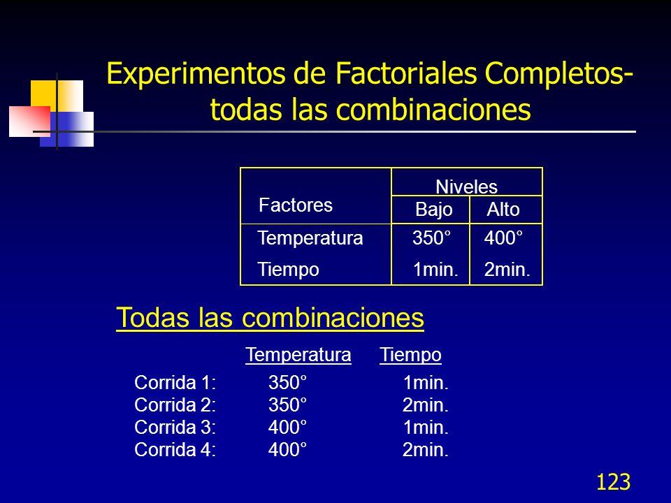 Experimentos de Factoriales Completos- todas las combinaciones