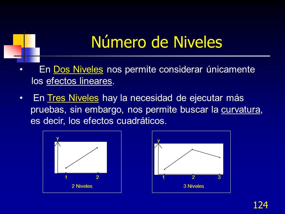 Número de Niveles En Dos Niveles nos permite considerar únicamente los efectos lineares.