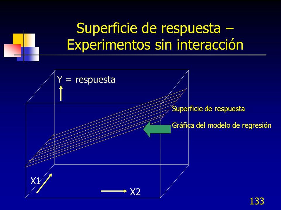 Superficie de respuesta – Experimentos sin interacción
