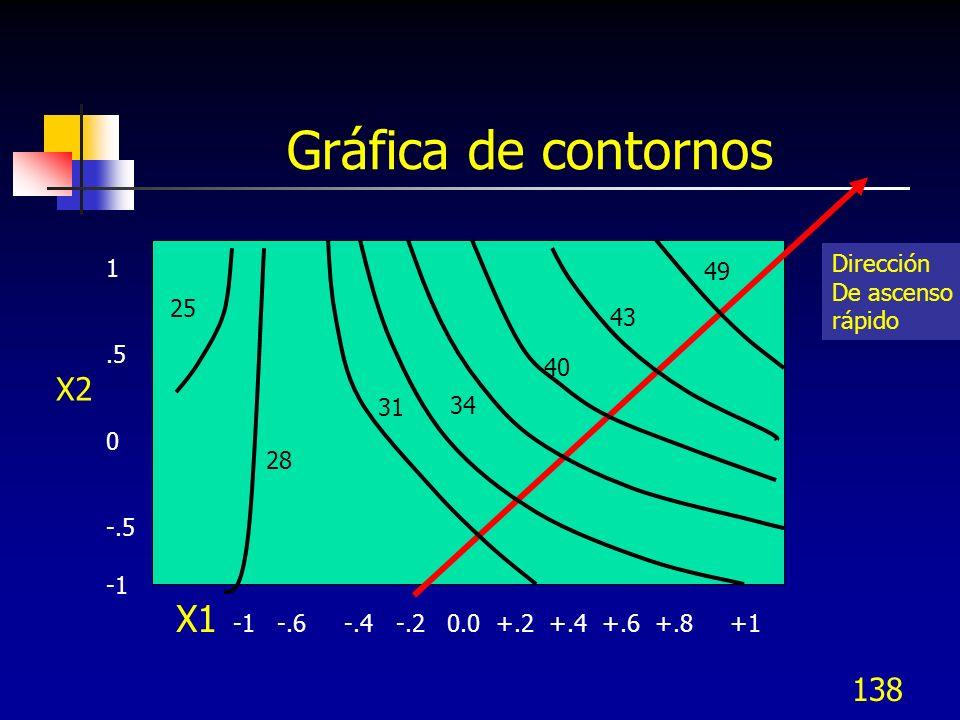 Gráfica de contornos X1 -1 -.6 -.4 -.2 0.0 +.2 +.4 +.6 +.8 +1 X2