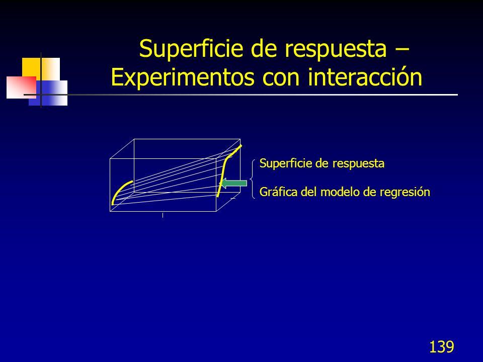 Superficie de respuesta – Experimentos con interacción
