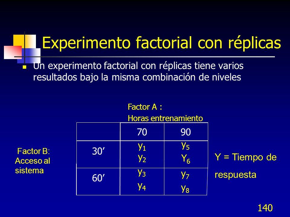 Experimento factorial con réplicas