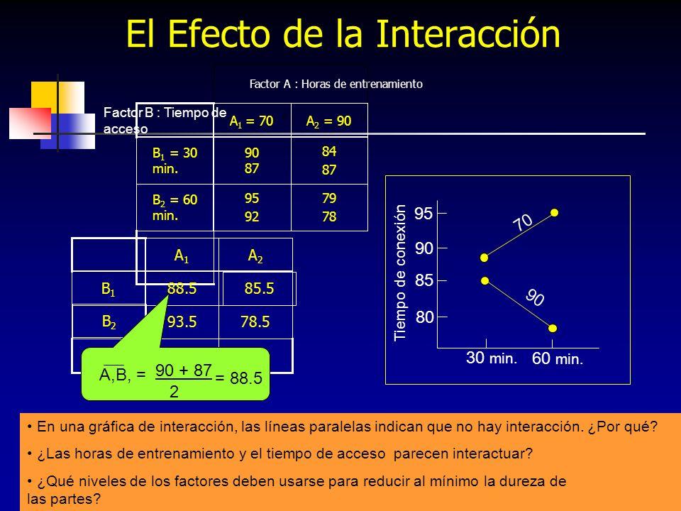 El Efecto de la Interacción