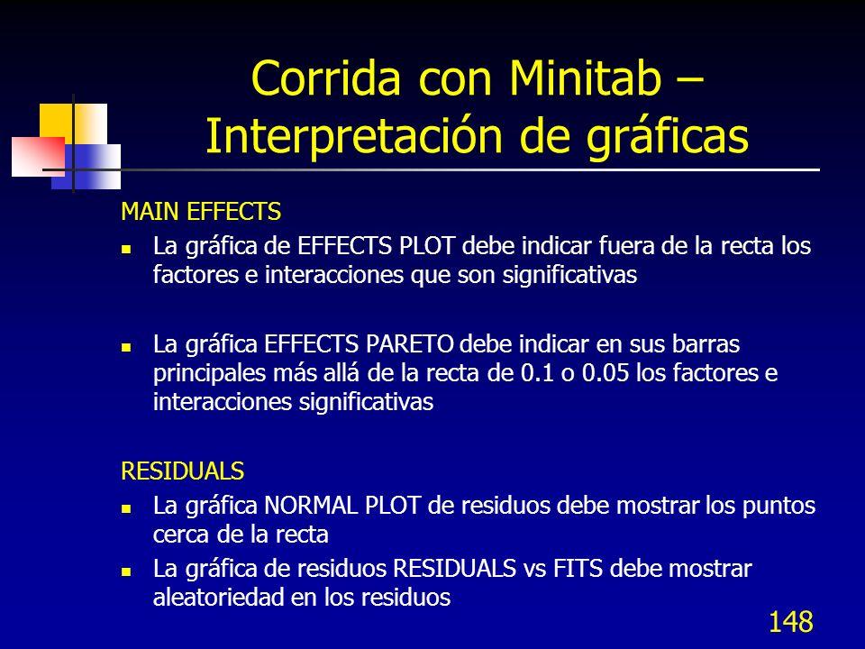Corrida con Minitab – Interpretación de gráficas