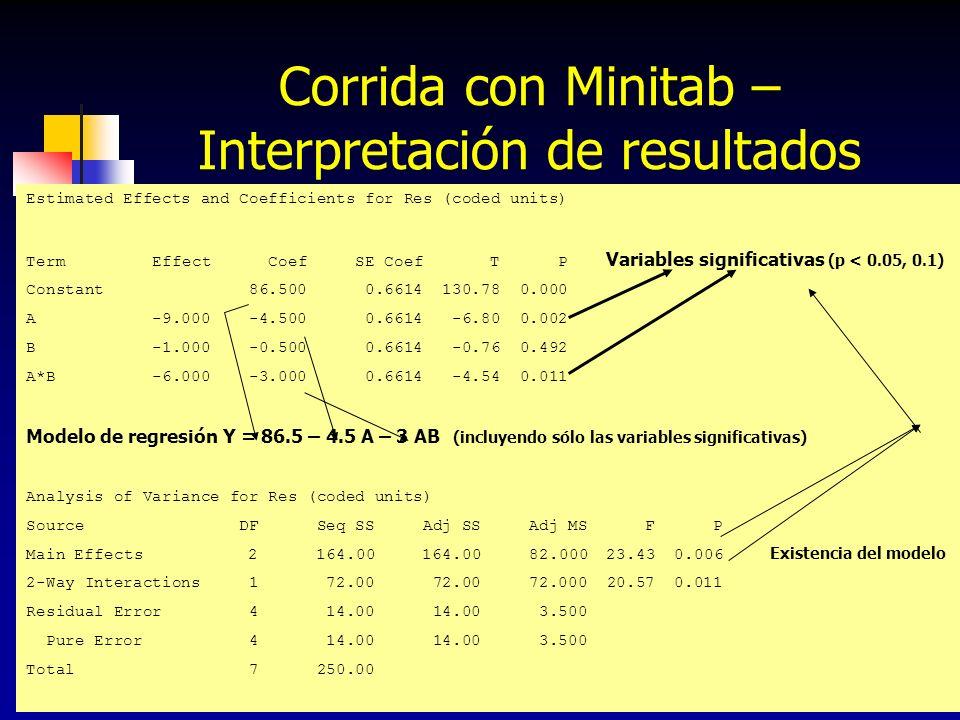 Corrida con Minitab – Interpretación de resultados