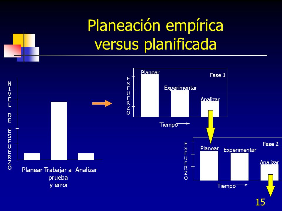 Planeación empírica versus planificada