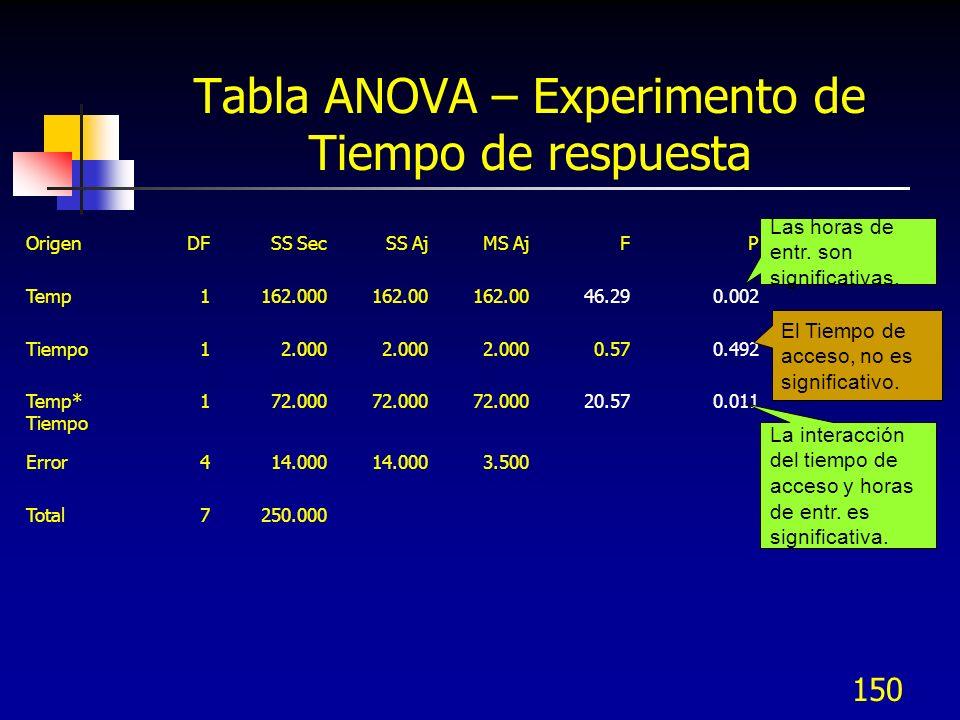 Tabla ANOVA – Experimento de Tiempo de respuesta