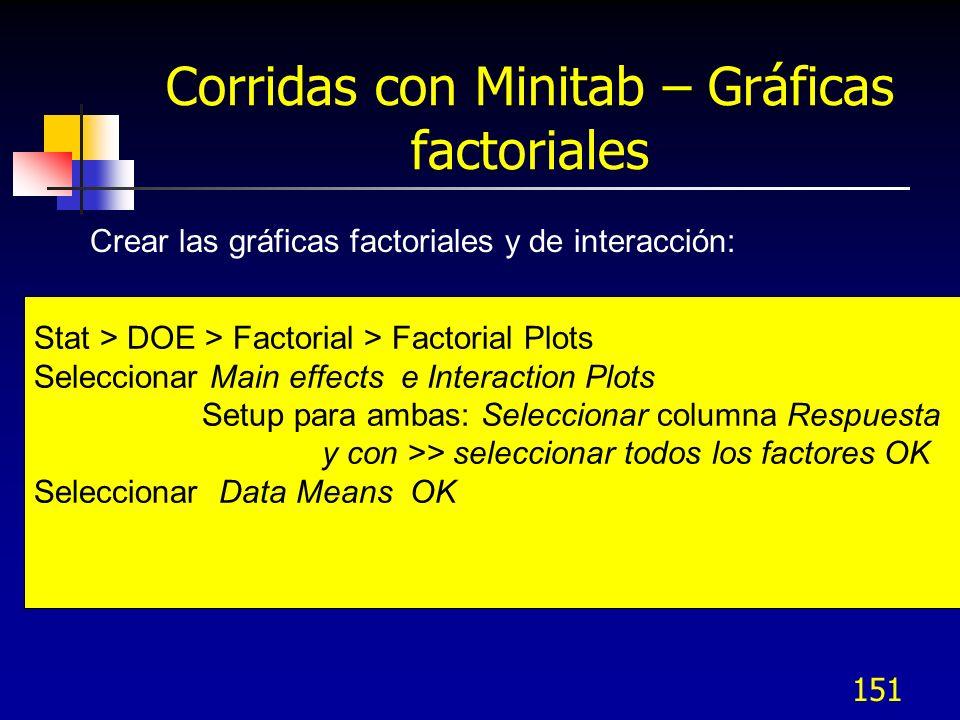 Corridas con Minitab – Gráficas factoriales