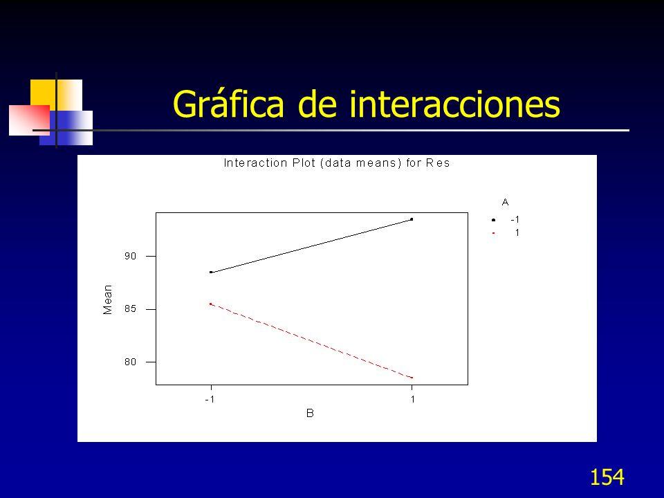 Gráfica de interacciones