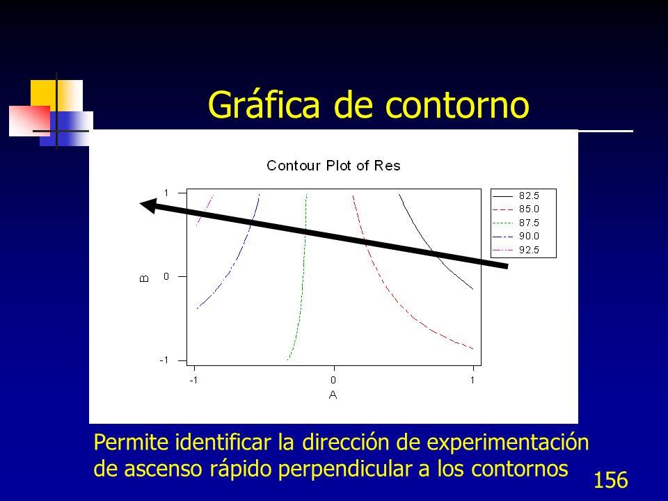 Gráfica de contorno Permite identificar la dirección de experimentación.