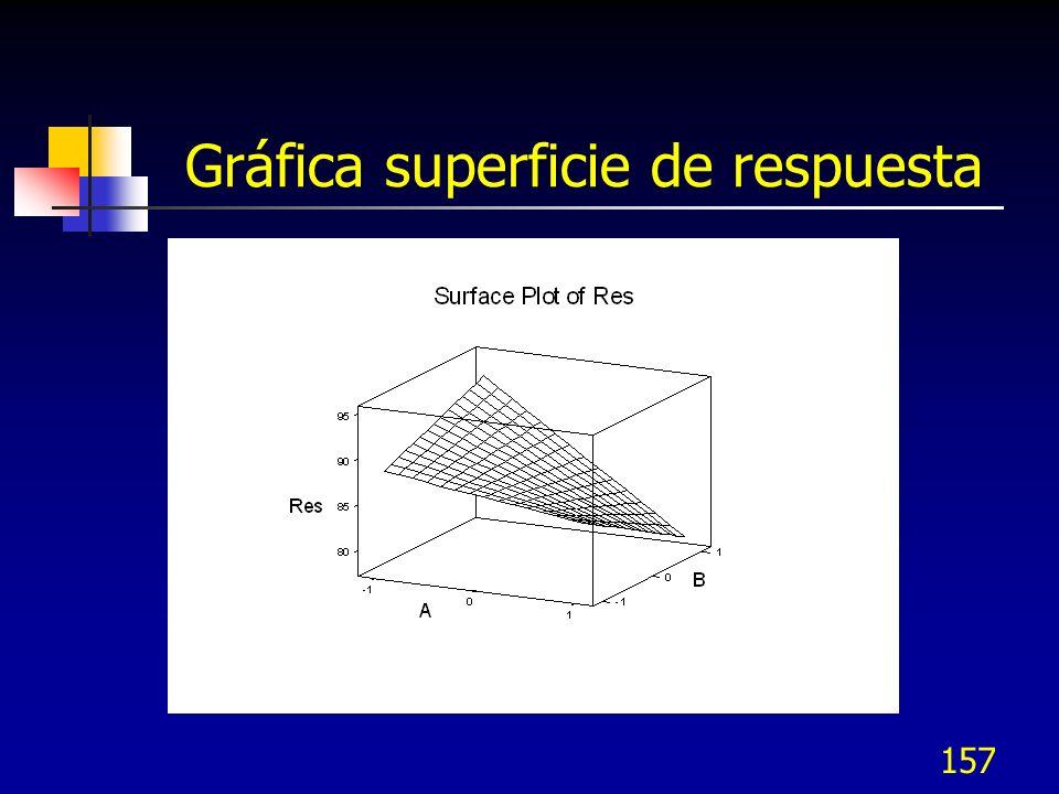 Gráfica superficie de respuesta