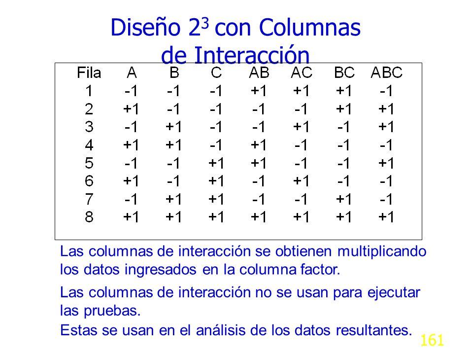 Diseño 23 con Columnas de Interacción