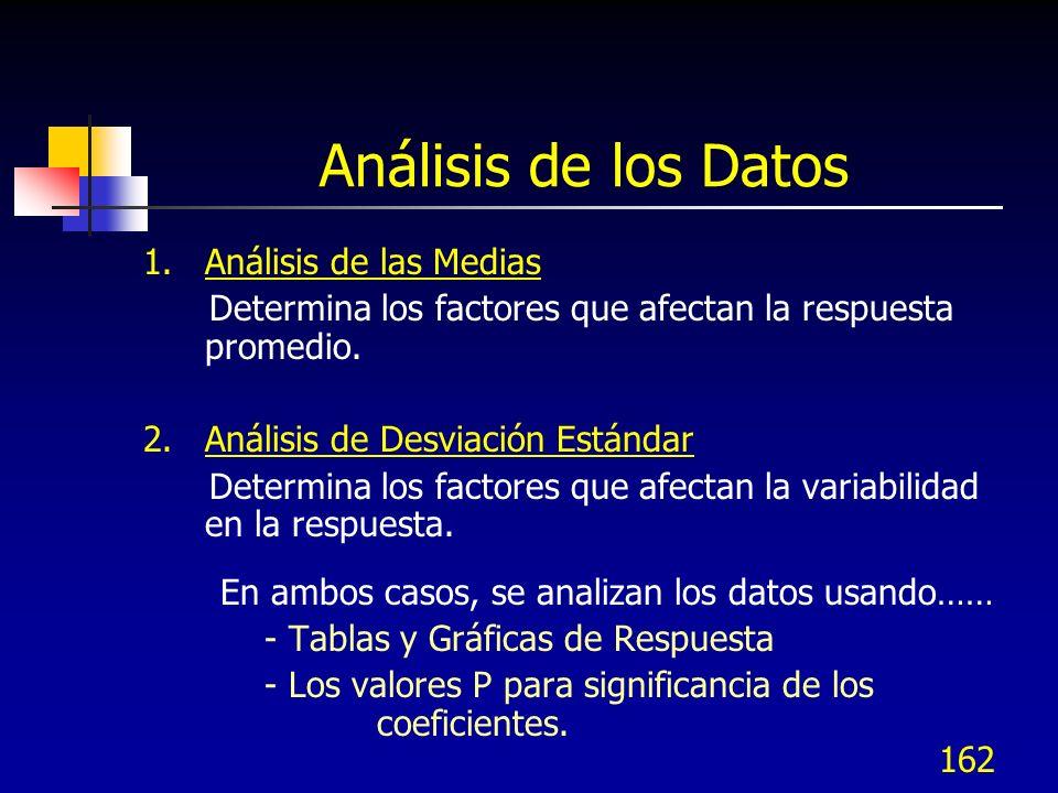 Análisis de los Datos 1. Análisis de las Medias