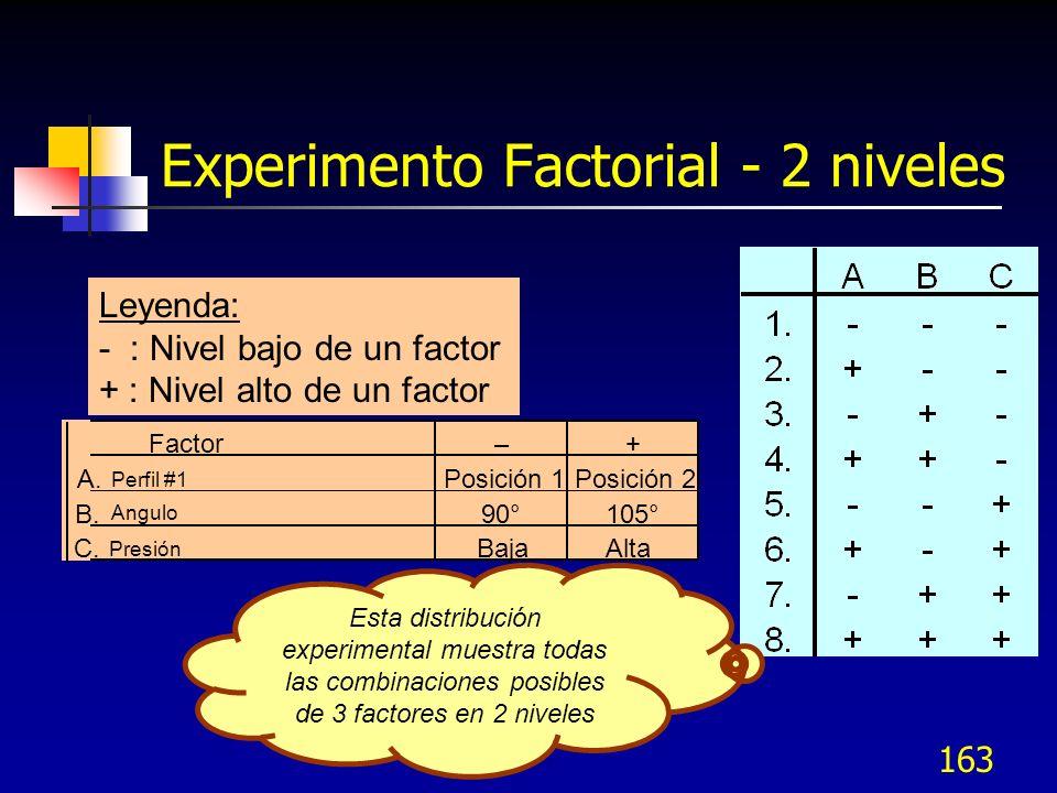 Experimento Factorial - 2 niveles