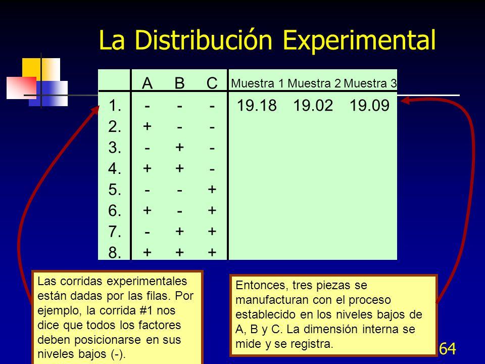 La Distribución Experimental