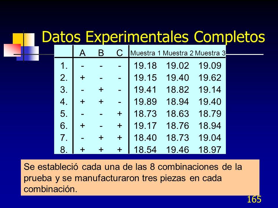 Datos Experimentales Completos